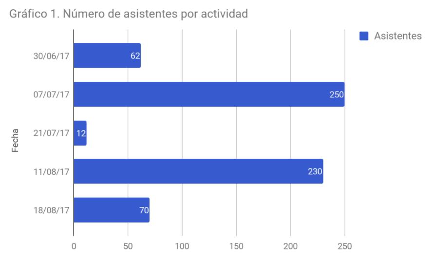 Número de asistentes por actividad